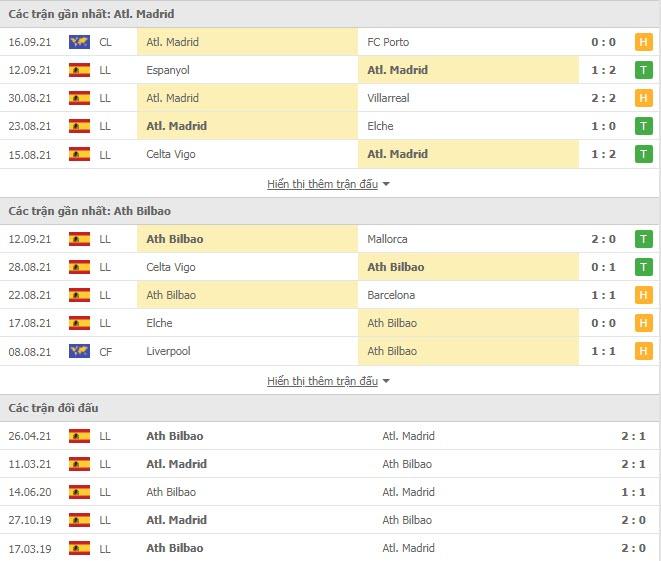 Thành tích đối đầu Atletico vs Bilbao