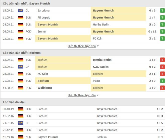 Thành tích đối đầu Bayern Munich vs Bochum