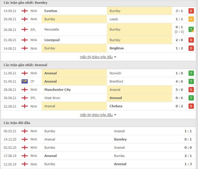 Lịch sử đối đầu Burnley vs Arsenal
