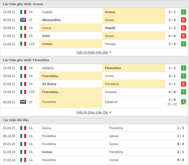Thành tích đối đầu Genoa vs Fiorentina