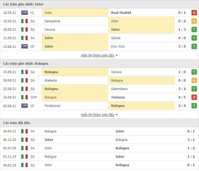 Thành tích đối đầu Inter Milan vs Bologna