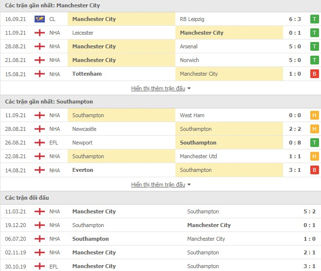 Lịch sử đối đầu Man City vs Southampton