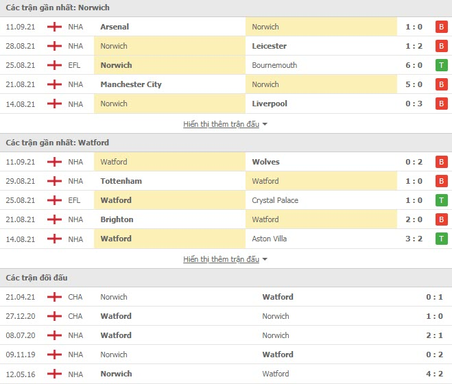 Lịch sử đối đầu Norwich vs Watford