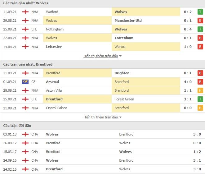 Lịch sử đối đầu Wolves vs Brentford