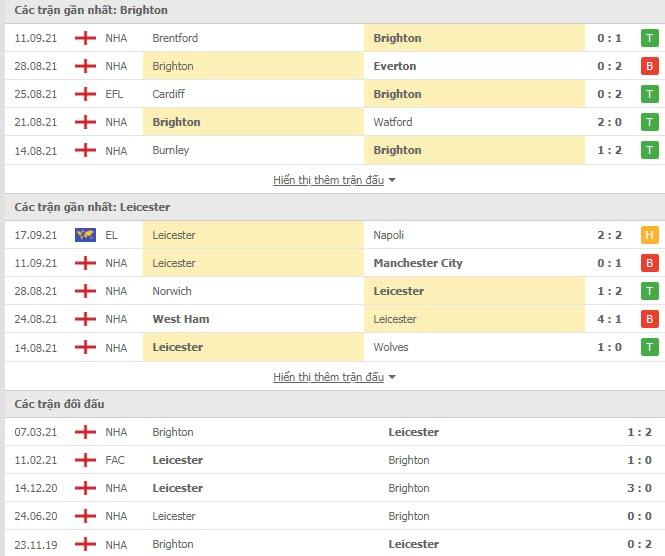 Lịch sử đối đầu Brighton vs Leicester