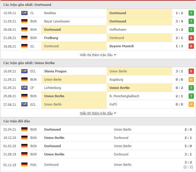 Thành tích đối đầu Dortmund vs Union Berlin