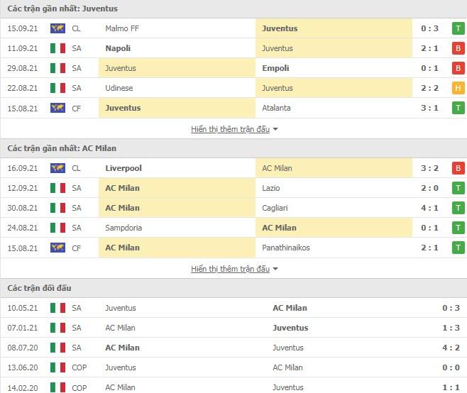 Thành tích đối đầu Juventus vs AC Milan