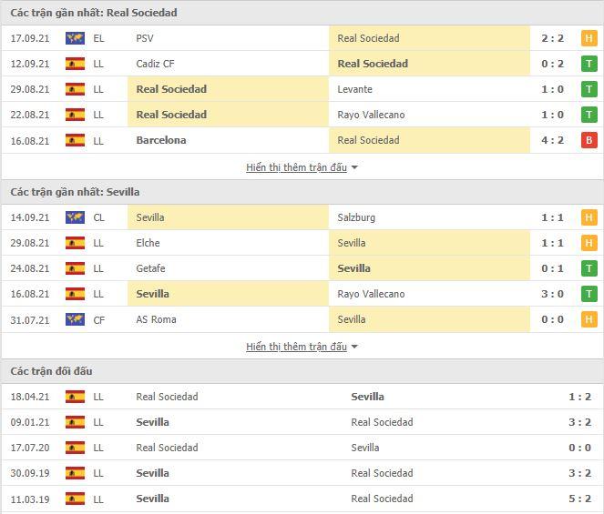 Thành tích đối đầu Sociedad vs Sevilla