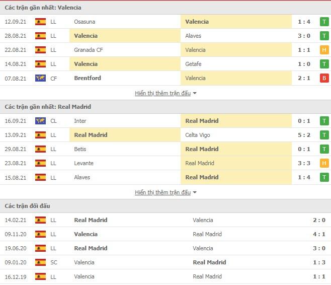 Thành tích đối đầu Valencia vs Real Madrid