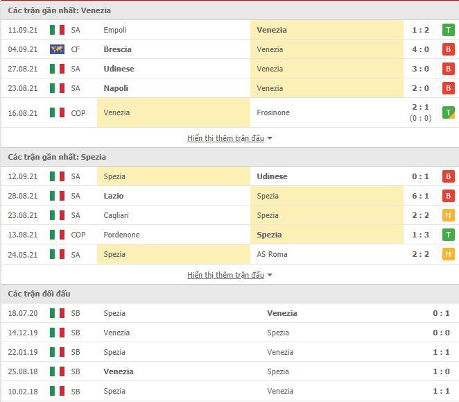Thành tích đối đầu Venezia vs Spezia