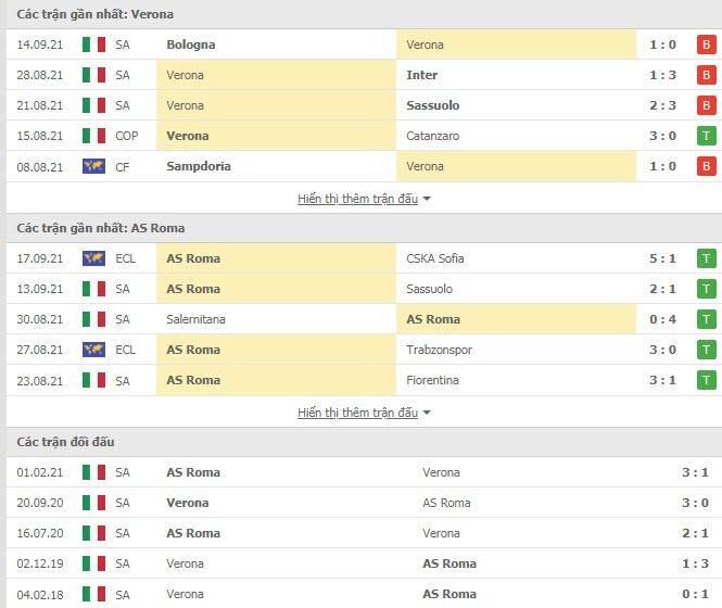 Thành tích đối đầu Verona vs AS Roma