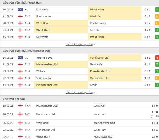 Lịch sử đối đầu West Ham vs MU