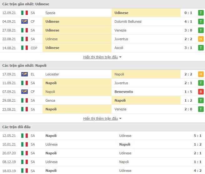Thành tích đối đầu Udinese vs Napoli
