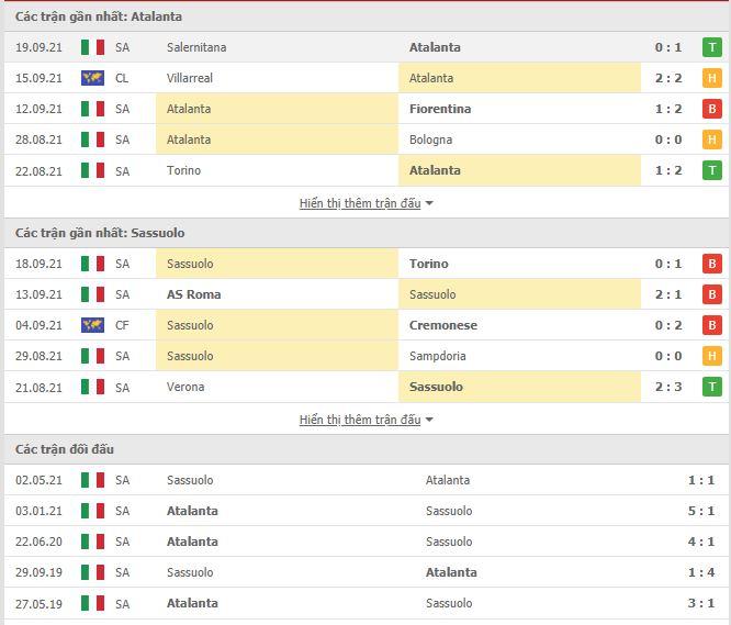 Thành tích đối đầu Atalanta vs Sassuolo
