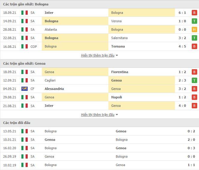 Thành tích đối đầu Bologna vs Genoa