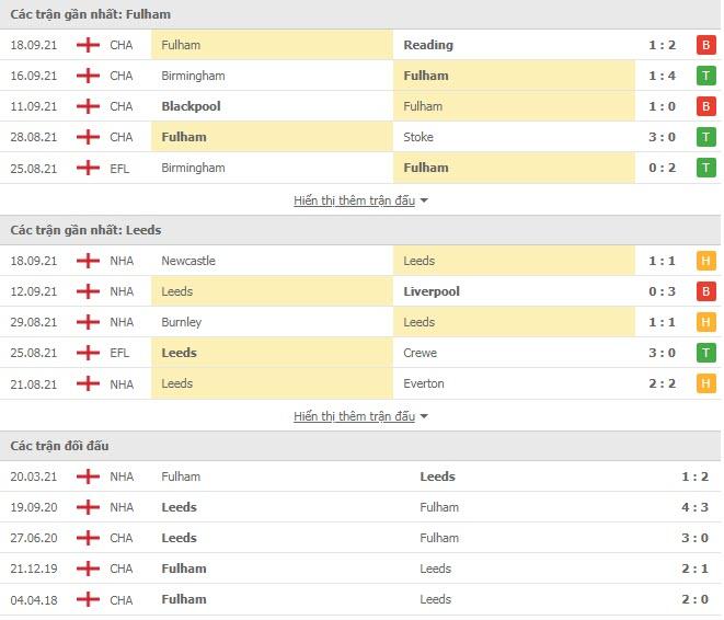 Thành tích đối đầu Fulham vs Leeds