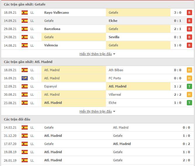 Thành tích đối đầu Getafe vs Atletico