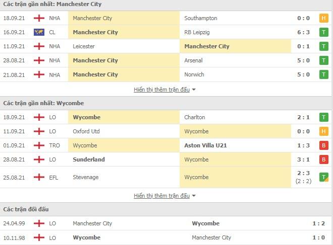 Thành tích đối đầu Man City vs Wycombe