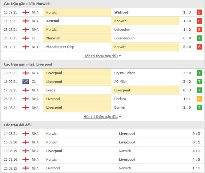 Thành tích đối đầu Norwich vs Liverpool