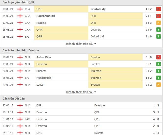 Thành tích đối đầu QPR vs Everton
