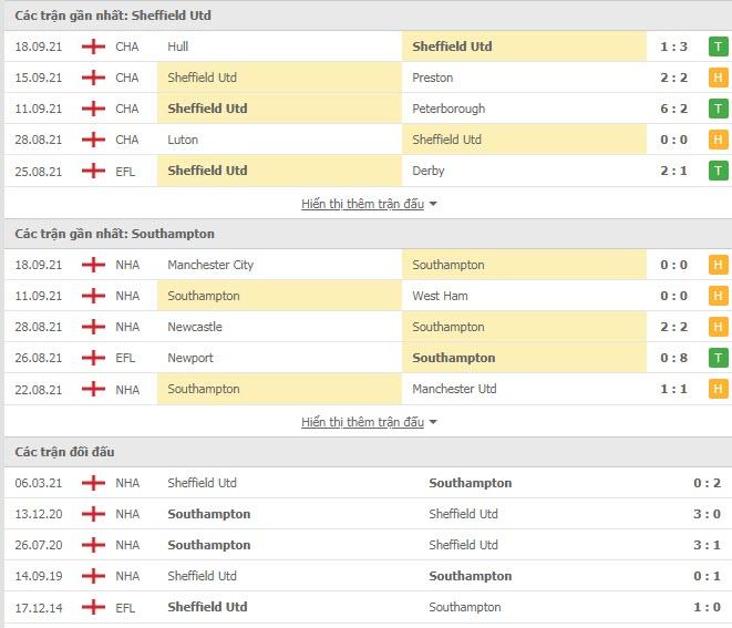 Thành tích đối đầu Sheffield United vs Southampton