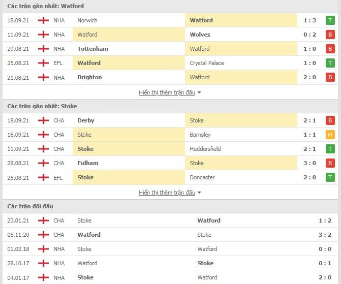 Thành tích đối đầu Watford vs Stoke