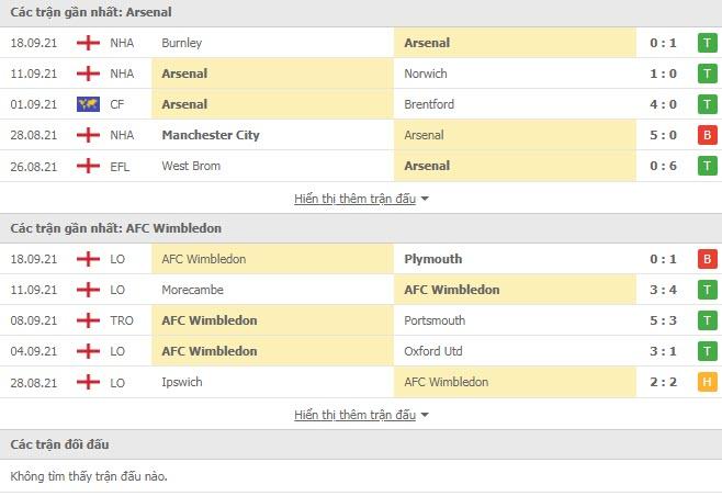 Thành tích đối đầu Arsenal vs Wimbledon