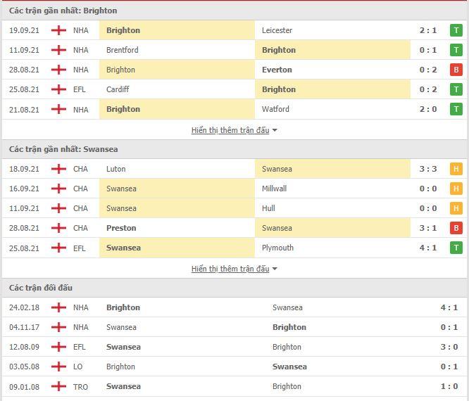 Thành tích đối đầu Brighton vs Swansea