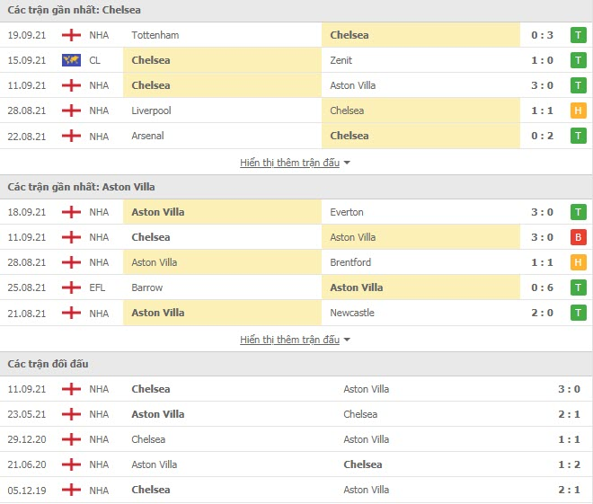Thành tích đối đầu Chelsea vs Aston Villa