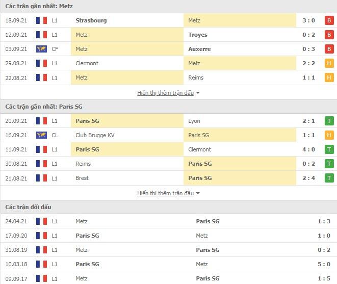 Thành tích đối đầu Metz vs PSG