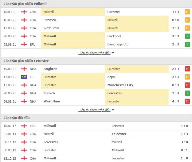 Thành tích đối đầu Millwall vs Leicester