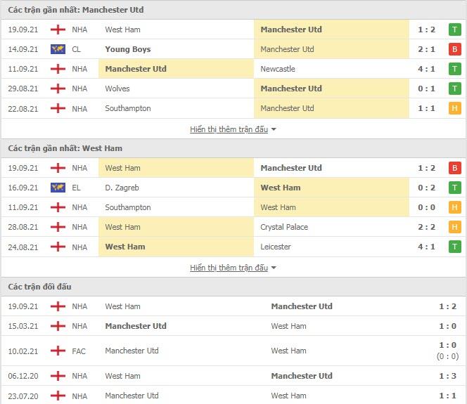 Thành tích đối đầu MU vs West Ham