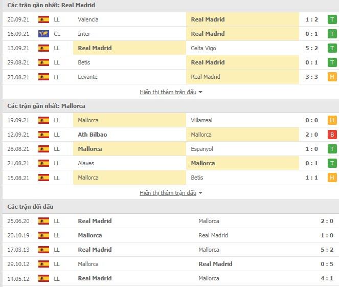 Thành tích đối đầu Real Madrid vs Mallorca