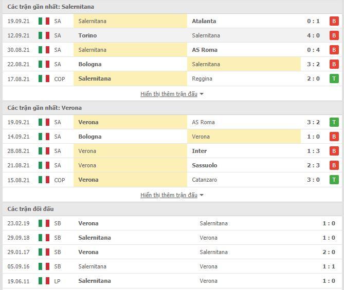 Thành tích đối đầu Salernitana vs Verona