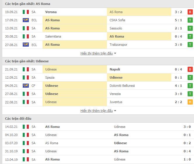 Thành tích đối đầu AS Roma vs Udinese