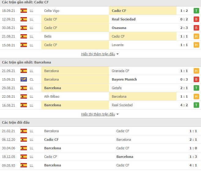 Thành tích đối đầu Cadiz vs Barcelona