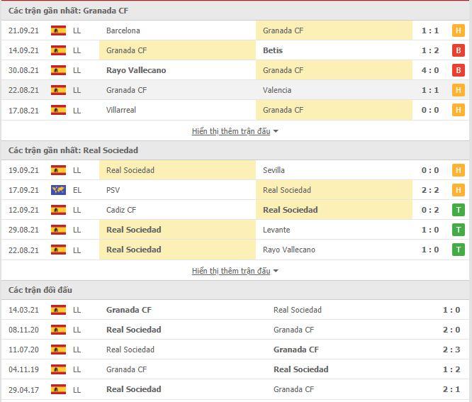 Thành tích đối đầu Granada vs Sociedad