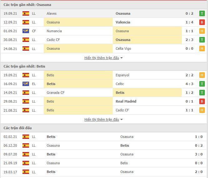 Thành tích đối đầu Osasuna vs Real Betis
