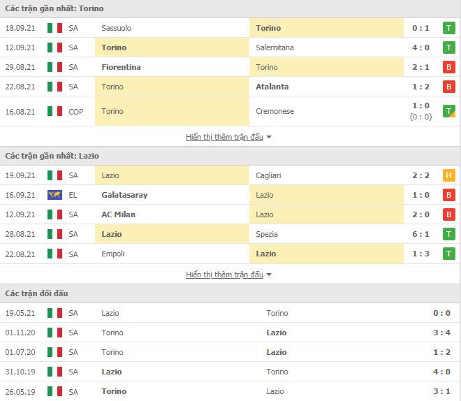 Thành tích đối đầu Torino vs Lazio