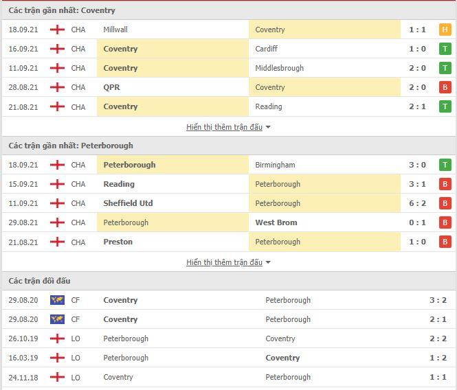 Thành tích đối đầu Coventry vs Peterborough