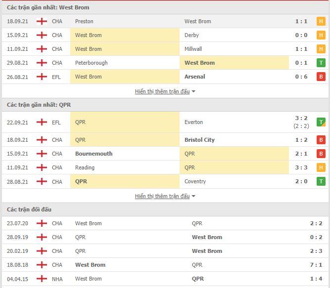 Thành tích đối đầu West Brom vs QPR