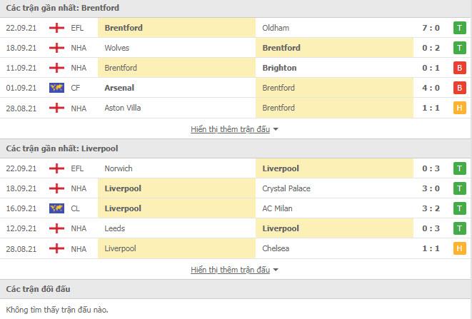 Lịch sử đối đầu Brentford vs Liverpool