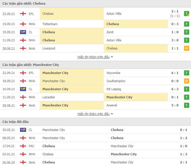 Lịch sử đối đầu Chelsea vs Man City