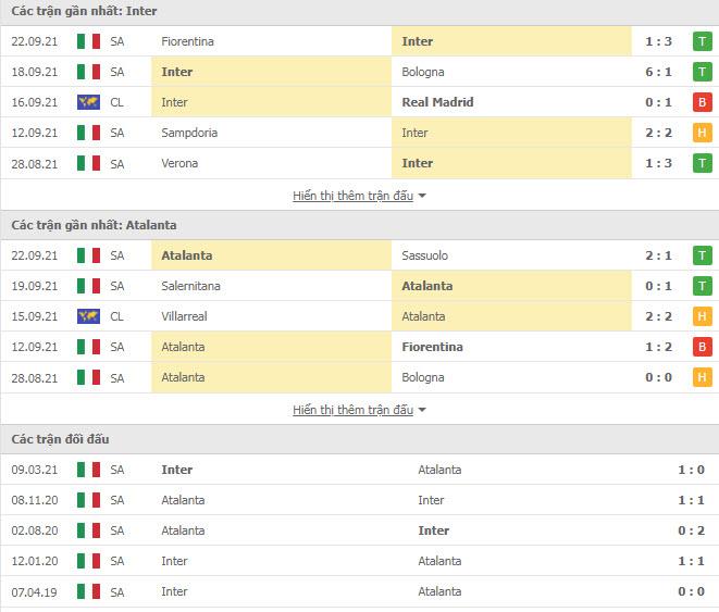 Thành tích đối đầu Inter Milan vs Atalanta
