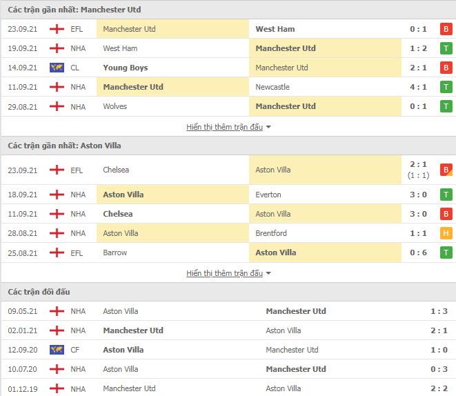 Lịch sử đối đầu MU vs Aston Villa