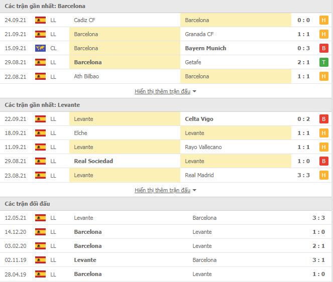 Thành tích đối đầu Barcelona vs Levante