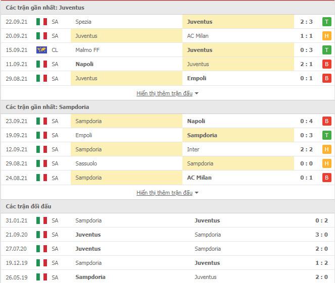 Thành tích đối đầu Juventus vs Sampdoria