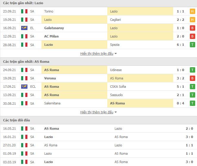 Thành tích đối đầu Lazio vs AS Roma