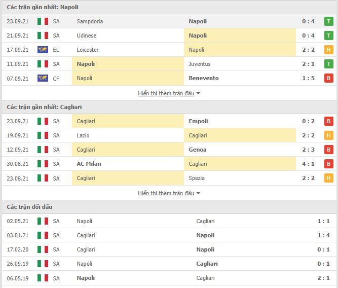 Thành tích đối đầu Napoli vs Cagliari