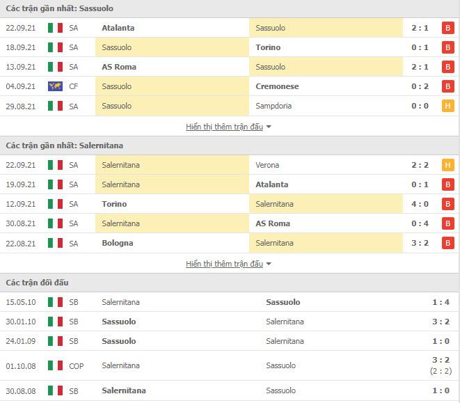 Thành tích đối đầu Sassuolo vs Salernitana